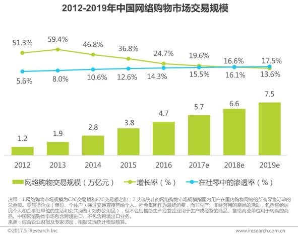 国内垂直行业b2c_2016年中国网络购物行业市场结构,b2c占比达55%,较2015年提高3个