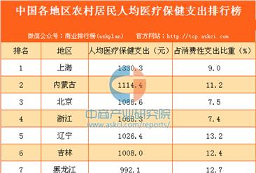 中国各地区农村居民人均医疗保健支出排行榜