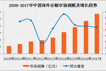 2017年中国体外诊断行业分析:免疫诊断取代临床生化成为市场老大
