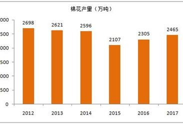 2017年全球棉花生产消费与前景展望