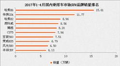 2017年1-4月国内SUV品牌销量排名分析(图表)