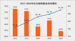 2016年社保支出同比增长20% 五年来社保被冒领7.6亿(附图表)