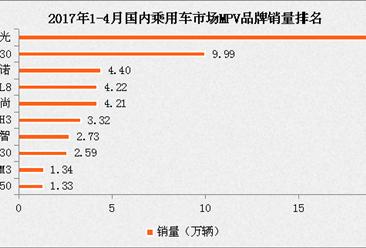 2017年1-4月國內MPV品牌銷量排名:自主品牌占過半(圖表)
