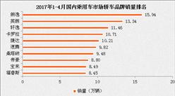 2017年1-4月國內轎車市場分品牌銷量排名:朗逸累計第一
