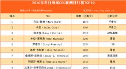 2016年科技领域CEO薪酬排行榜TOP10