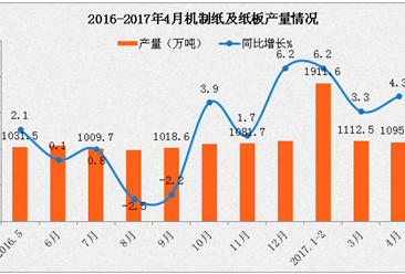 2017年造纸业行情预测:行业景气度将继续向上 纸价上涨或贯穿全年
