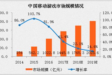 2017年中国网络游戏市场回顾与展望:移动游戏占比或将到70%