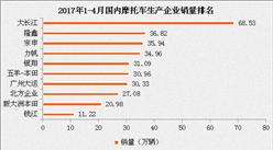 2017年1-4月國內摩托車汽車銷量分析:大長江/廣州大運增速快(附排名)
