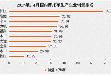 2017年1-4月国内摩托车汽车销量分析:大长江/广州大运增速快(附排名)