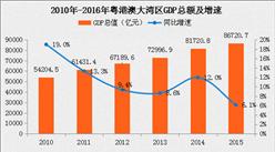 粤港澳湾区竞争力对比分析:GDP逼近纽约湾区(附最新政策规划)