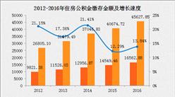 2016年全國公積金繳存額同比增長13.84% 北京人均繳存最多