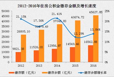 2016年全国公积金缴存额同比增长13.84% 北京人均缴存最多