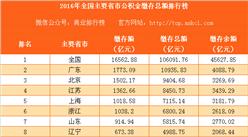 2016年全國主要省市公積金繳存總額排行榜(完整版)
