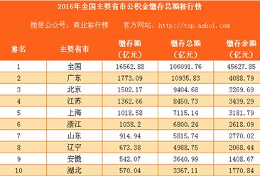2016年全国主要省市公积金缴存总额排行榜(完整版)