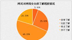 2017年中国网络信息安全用户调查:近8成用户使用多账户同密码高风险行为