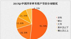 2017年中国共享单车用户分析:近八成用户本科以上学历