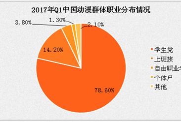 2017年中国动漫APP用户分析:近八成用户为学生党