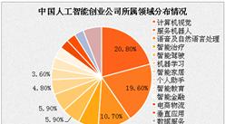 2017年中国人工智能创业公司现状分析:计算机视觉领域创业公司最多