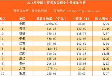 2016年中国主要省市公积金个贷率排行榜(完整版)