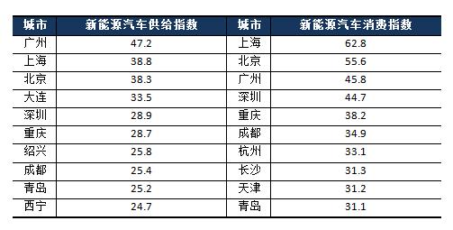 2017年4月中国城市新能源汽车经济指数报告:供给和消费复苏
