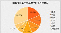 2017年一季度中國手機保有率分析:OPPO三線城市反超iPhone和華為