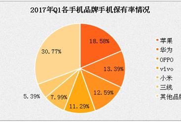 2017年一季度中国手机保有率分析:OPPO三线城市反超iPhone和华为