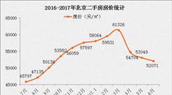 北京部分银行首套房利率上浮10% 房贷收紧北京房价会降吗?