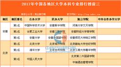 2017年中国各地区大学本科专业排行榜前三