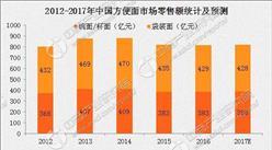 2017年中国方便面市场预测:市场规模将达82亿
