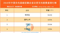 2016年中国充电设施企业运营充电桩数量排行榜