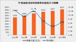 2017年中國油漆及涂料市場預測:市場規模將達4607億