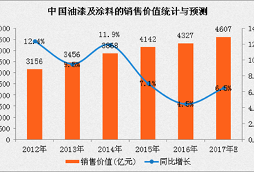 2017年中国油漆及涂料市场预测:市场规模将达4607亿