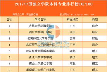 2017中国独立学院本科专业排行榜TOP100