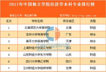 2017年中国独立学院经济学本科专业排行榜