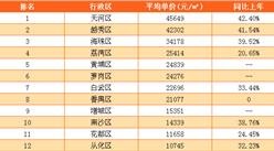 2017年5月广州各区市县房价排名分析(附最新限贷限购政策)