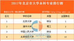 2017年北京市大学本科专业排行榜