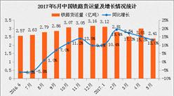 2017年5月全国铁路货运量达2.41亿吨:同比增长13%