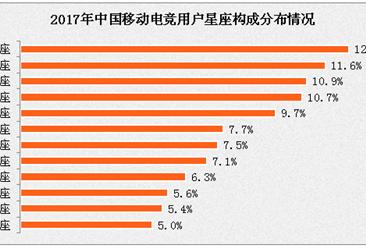 2017年中国移动电竞用户属性分析:处女座用户占比领跑