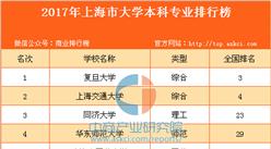 2017年上海市大学本科专业排行榜