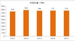 2017年全球牛肉进出口贸易数据统计(图表)