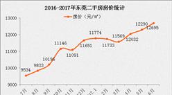 2017年5月东莞各区县房价排名分析(附最新限购限贷政策)
