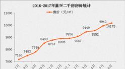 2017年5月嘉兴各区县房价排名分析(附最新限购限贷政策)
