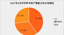 """广州ofo开启""""信用解锁"""" 信用免押金骑行或成趋势"""