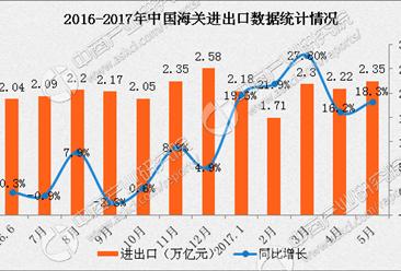 2017年1-5月中国经济运行情况分析(附图表)