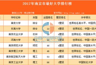 2017年南京市最好大學排行榜