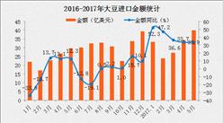 2017年5月中国进口大豆数据分析:进口量同比增长近2成
