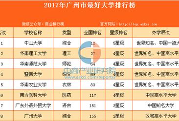 2017年廣州市最好大學排行榜