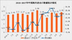 2017年1-5月全国货物贸易进出口数据分析:进出口总值增长19.8%