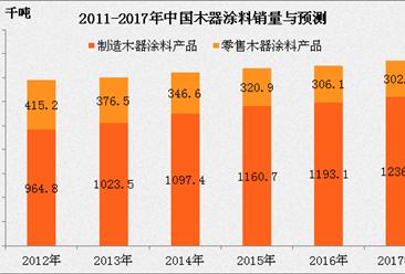 2017年中国木器涂料市场销量将达153.92万吨 同比增长2.7%