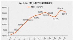 5月上海二手房成交下降5成 業主轉售為租房租下降(附圖表)